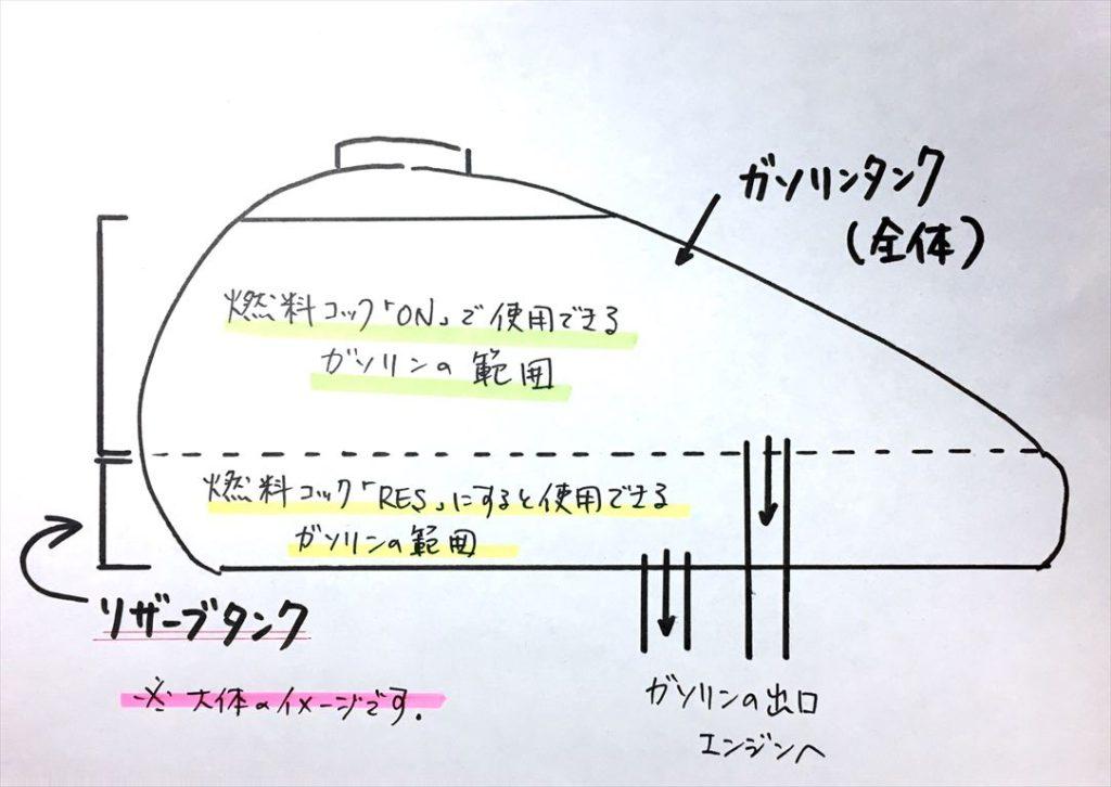 リザーブタンク(バイク)の図解